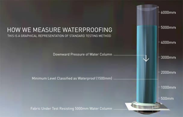 Water-Column