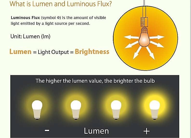 lumen-and-luminous-flux-1